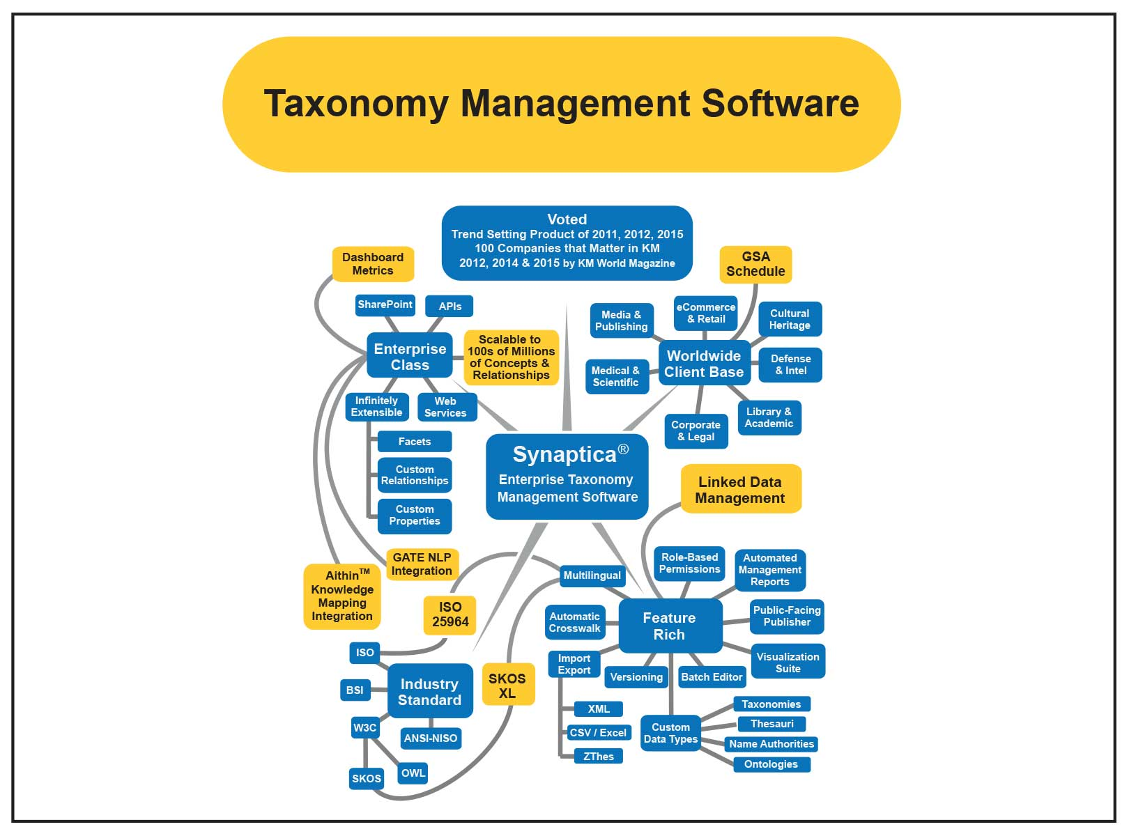 synaptica taxonomy software