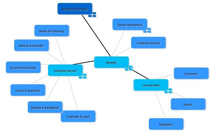 Taxonomy Management