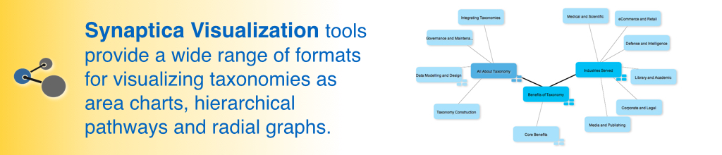 Synaptica Visualization tools provide a wide range of formats for visualizing taxonomies as area charts, hierarchical pathways and radial graphs.