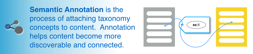 Semantic Annotation is the process of attaching taxonomy concepts to content.  Annotation helps content become more discoverable and connected.