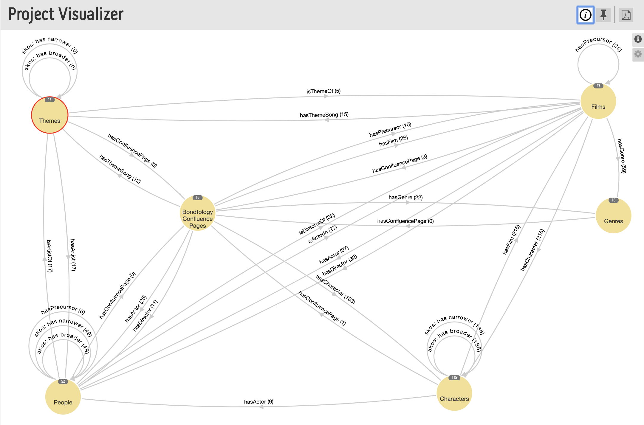 Knowledge Management, Knowledge Graphs, and Ontologies